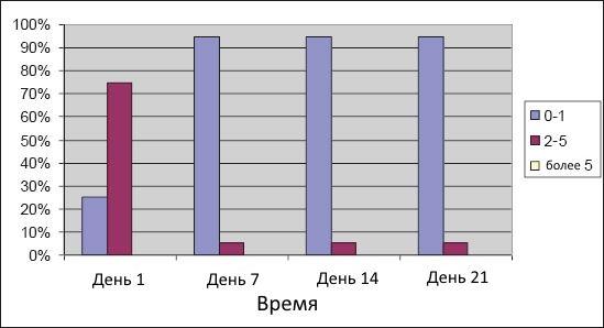 Диаграмма №1 - Болевые ощущения в группе ЛГП