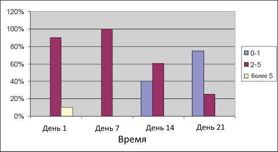Диаграмма №2 - Болевые ощущения в хирургической группе